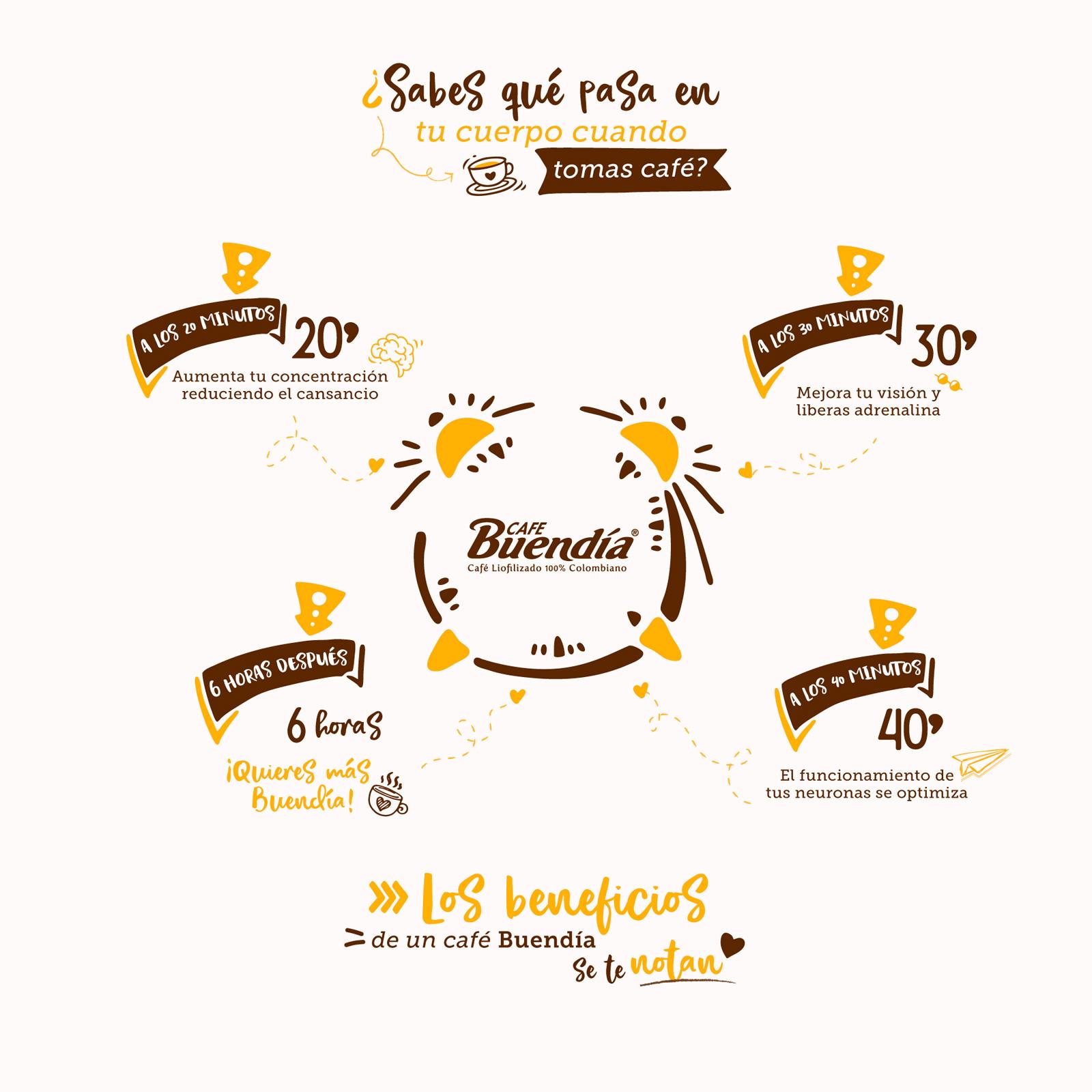 ¿Sabes qué pasa en tu cuerpo cuando tomas café?