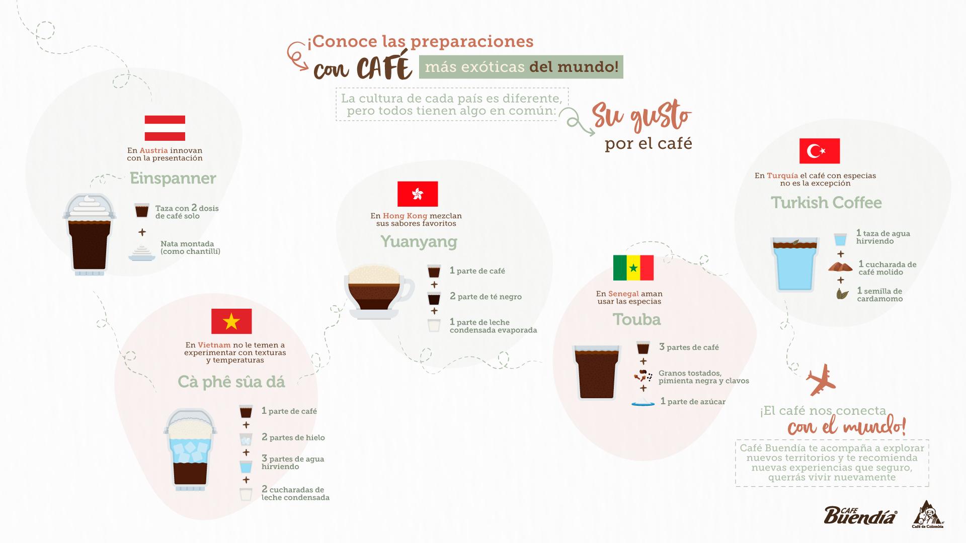 Preparaciones exóticas con café